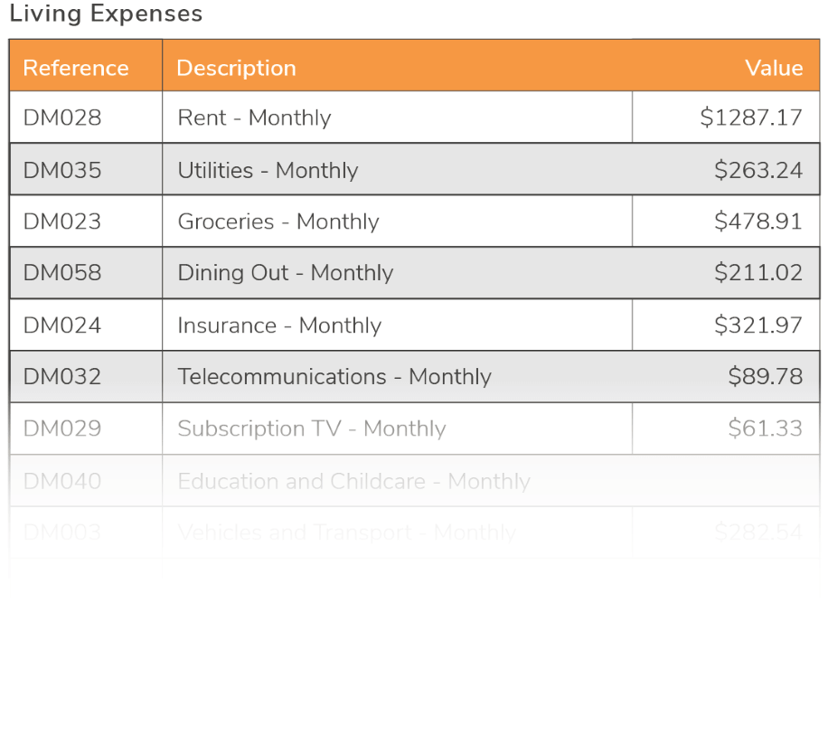Living expense analysis